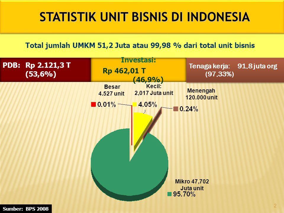 Besar 4.527 unit Menengah 120.000 unit Kecil: 2,017 Juta unit Mikro 47,702 Juta unit PDB:Rp 2.121,3 T (53,6%) Investasi: Rp 462,01 T (46,9%) Tenaga kerja:91,8 juta org (97,33%) Sumber: BPS 2008 STATISTIK UNIT BISNIS DI INDONESIA Total jumlah UMKM 51,2 Juta atau 99,98 % dari total unit bisnis 2