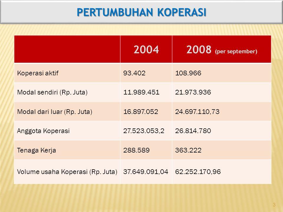 3 20042008 (per september) Koperasi aktif93.402108.966 Modal sendiri (Rp. Juta)11.989.45121.973.936 Modal dari luar (Rp. Juta)16.897.05224.697.110,73