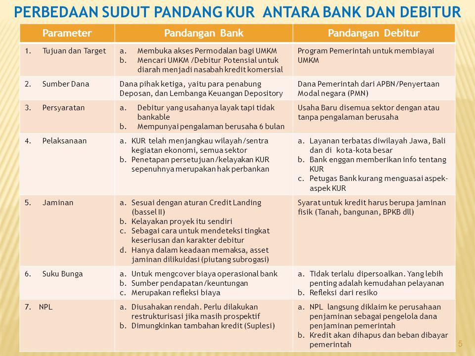 5 PERBEDAAN SUDUT PANDANG KUR ANTARA BANK DAN DEBITUR ParameterPandangan BankPandangan Debitur 1.Tujuan dan Targeta.Membuka akses Permodalan bagi UMKM