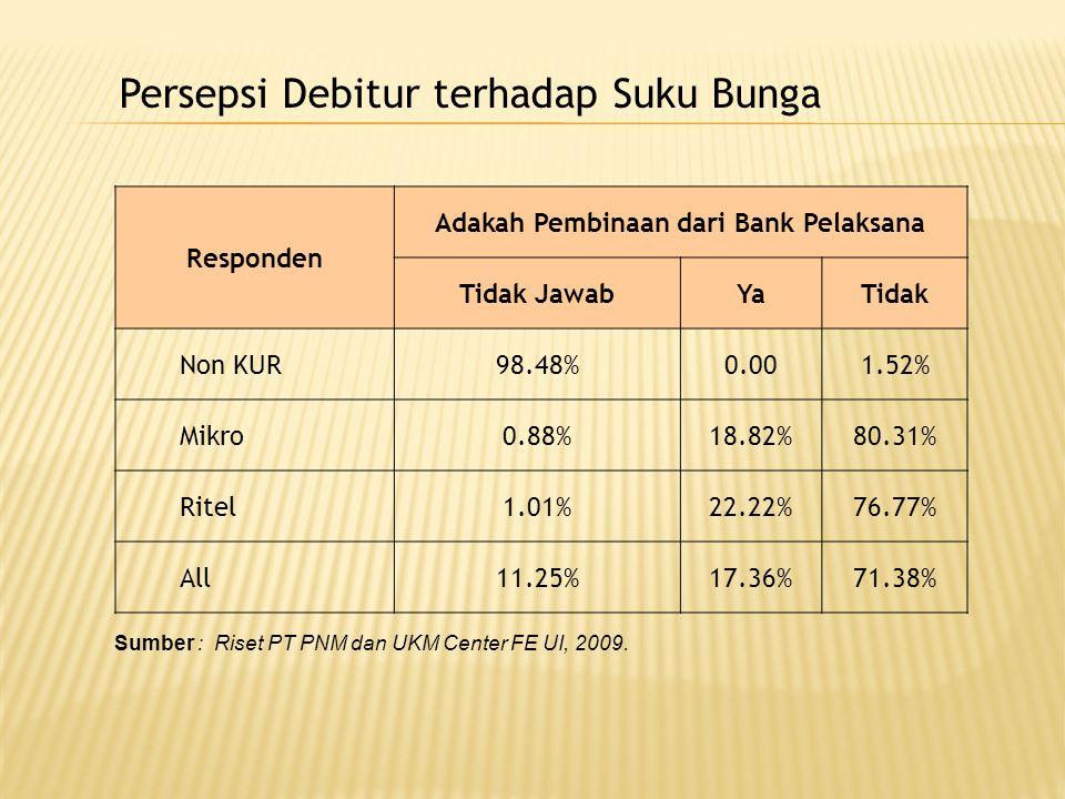 Responden Adakah Pembinaan dari Bank Pelaksana Tidak JawabYaTidak Non KUR98.48%0.001.52% Mikro0.88%18.82%80.31% Ritel1.01%22.22%76.77% All11.25%17.36%