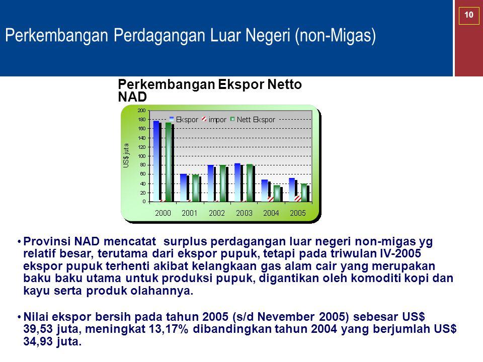 10 Perkembangan Perdagangan Luar Negeri (non-Migas) Perkembangan Ekspor Netto NAD Provinsi NAD mencatat surplus perdagangan luar negeri non-migas yg r
