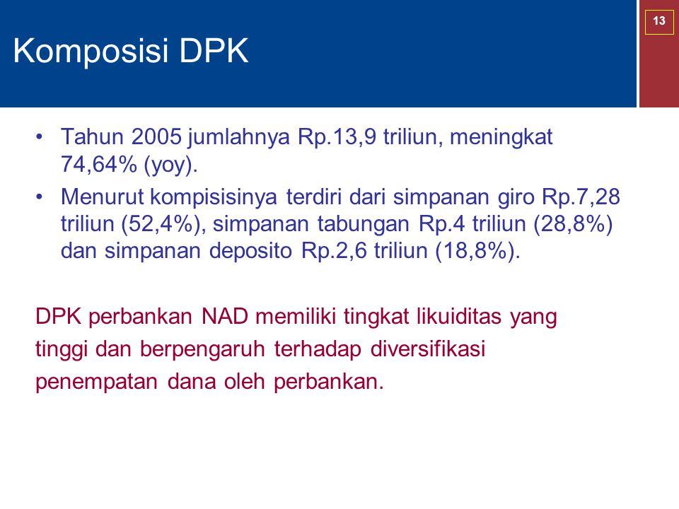 13 Komposisi DPK Tahun 2005 jumlahnya Rp.13,9 triliun, meningkat 74,64% (yoy). Menurut kompisisinya terdiri dari simpanan giro Rp.7,28 triliun (52,4%)