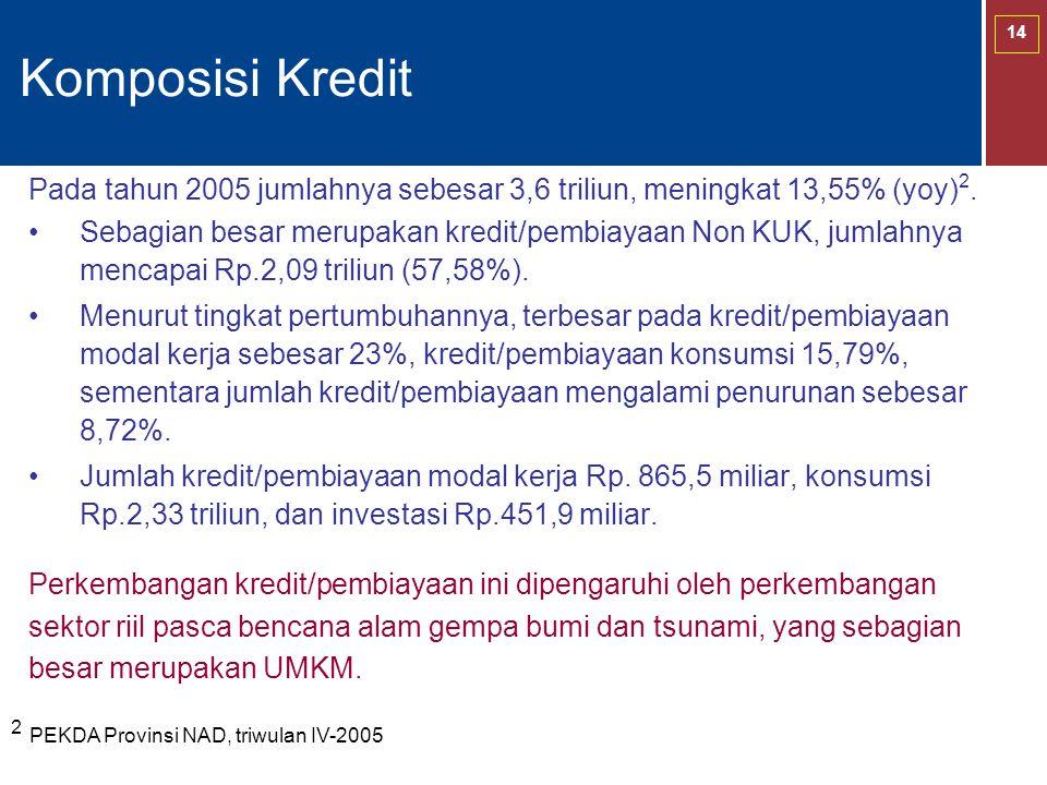 14 Komposisi Kredit Pada tahun 2005 jumlahnya sebesar 3,6 triliun, meningkat 13,55% (yoy) 2. Sebagian besar merupakan kredit/pembiayaan Non KUK, jumla