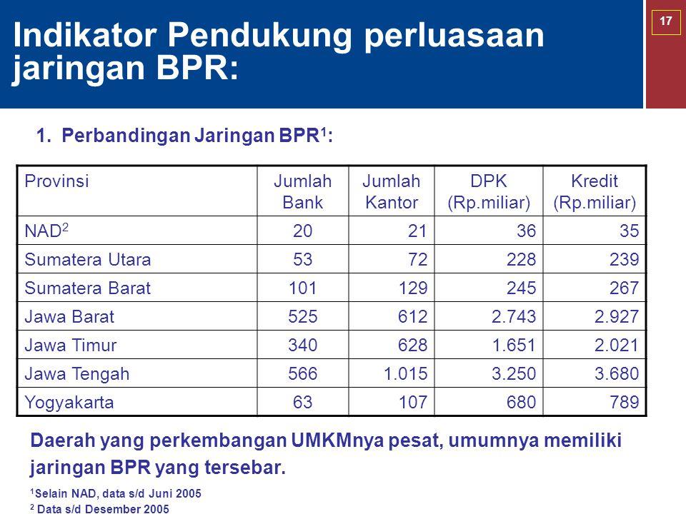 17 Indikator Pendukung perluasaan jaringan BPR: 1.Perbandingan Jaringan BPR 1 : ProvinsiJumlah Bank Jumlah Kantor DPK (Rp.miliar) Kredit (Rp.miliar) N