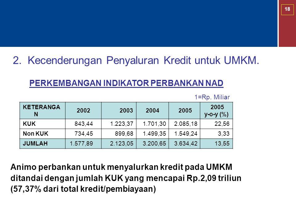 18 2. Kecenderungan Penyaluran Kredit untuk UMKM. PERKEMBANGAN INDIKATOR PERBANKAN NAD 1=Rp. Miliar KETERANGA N 200220032004 2005 y-o-y (%) KUK 843,44