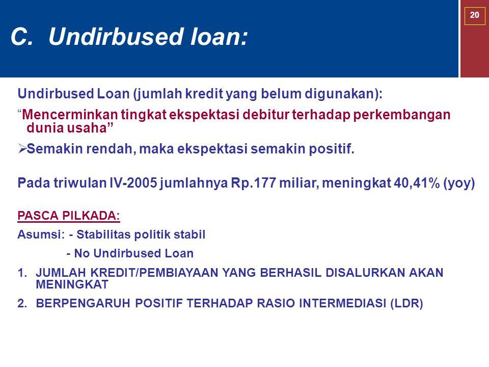 20 C. Undirbused loan: PASCA PILKADA: Asumsi: - Stabilitas politik stabil - No Undirbused Loan  JUMLAH KREDIT/PEMBIAYAAN YANG BERHASIL DISALURKAN AK