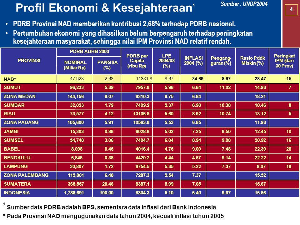 4 Profil Ekonomi & Kesejahteraan 1 PDRB Provinsi NAD memberikan kontribusi 2,68% terhadap PDRB nasional. Pertumbuhan ekonomi yang dihasilkan belum ber
