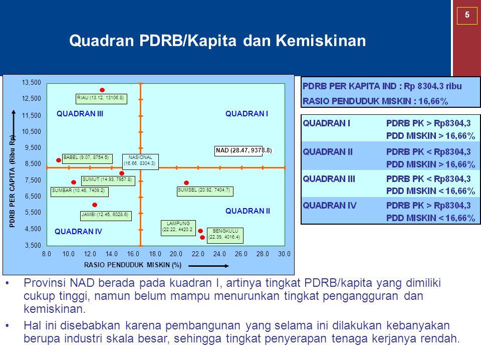 5 Quadran PDRB/Kapita dan Kemiskinan Provinsi NAD berada pada kuadran I, artinya tingkat PDRB/kapita yang dimiliki cukup tinggi, namun belum mampu men