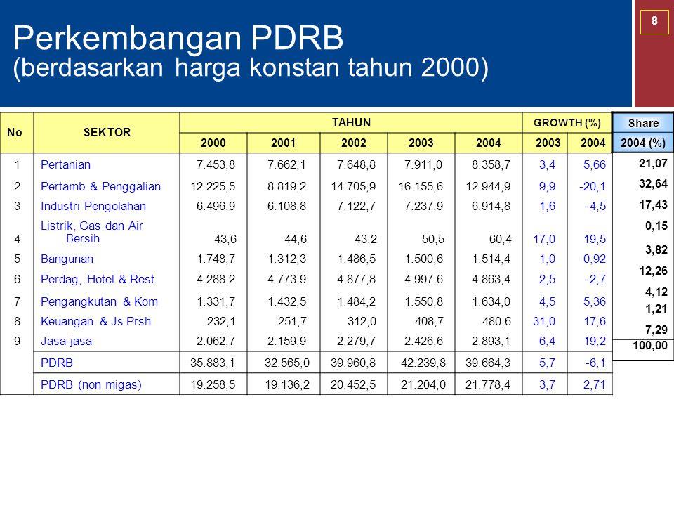 8 Perkembangan PDRB (berdasarkan harga konstan tahun 2000) NoSEKTOR TAHUN GROWTH (%) 2000200120022003200420032004 1Pertanian 7.453,8 7.662,1 7.648,8 7