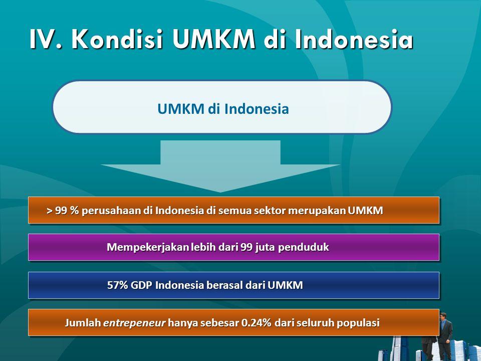 IV. Kondisi UMKM di Indonesia > 99 % perusahaan di Indonesia di semua sektor merupakan UMKM Mempekerjakan lebih dari 99 juta penduduk 57% GDP Indonesi