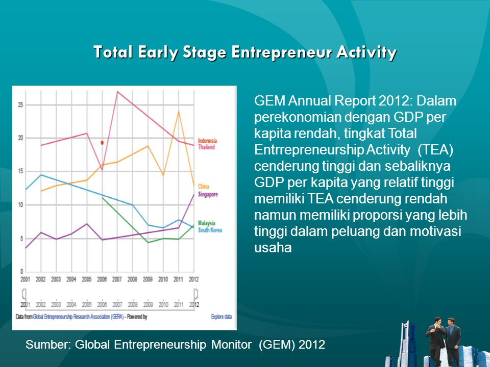 Total Early Stage Entrepreneur Activity Sumber: Global Entrepreneurship Monitor (GEM) 2012 GEM Annual Report 2012: Dalam perekonomian dengan GDP per k