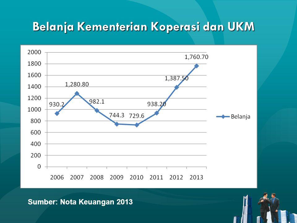 Belanja Kementerian Koperasi dan UKM Sumber: Nota Keuangan 2013