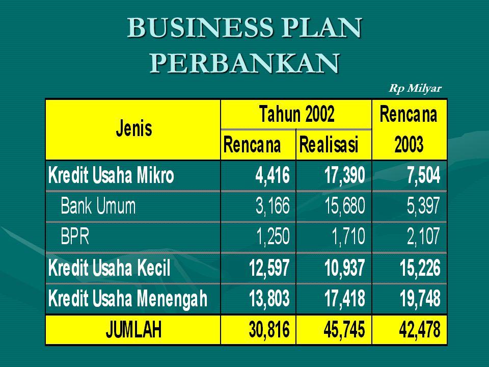 BUSINESS PLAN PERBANKAN Rp Milyar