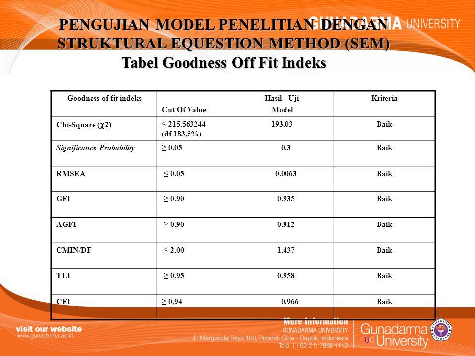 PENGUJIAN MODEL PENELITIAN DENGAN STRUKTURAL EQUESTION METHOD (SEM) Tabel Goodness Off Fit Indeks Goodness of fit indeks Hasil Uji Cut Of Value Model