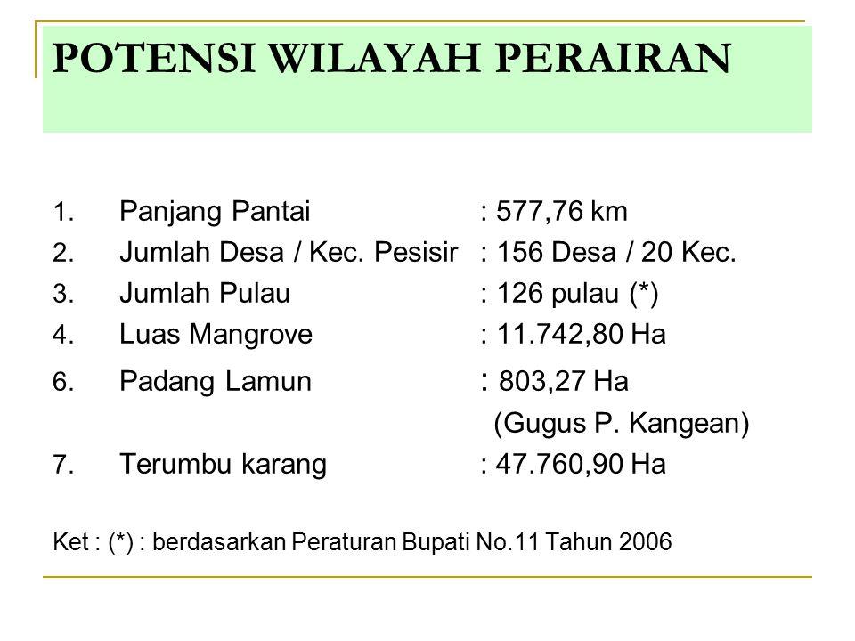 POTENSI WILAYAH PERAIRAN 1. Panjang Pantai: 577,76 km 2. Jumlah Desa / Kec. Pesisir: 156 Desa / 20 Kec. 3. Jumlah Pulau : 126 pulau (*) 4. Luas Mangro