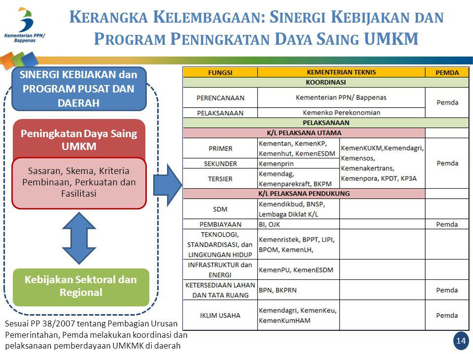 SINERGI KEBIJAKAN dan PROGRAM PUSAT DAN DAERAH Peningkatan Daya Saing UMKM Kebijakan Sektoral dan Regional Sasaran, Skema, Kriteria Pembinaan, Perkuatan dan Fasilitasi K ERANGKA K ELEMBAGAAN : S INERGI K EBIJAKAN DAN P ROGRAM P ENINGKATAN D AYA S AING UMKM Sesuai PP 38/2007 tentang Pembagian Urusan Pemerintahan, Pemda melakukan koordinasi dan pelaksanaan pemberdayaan UMKMK di daerah 14