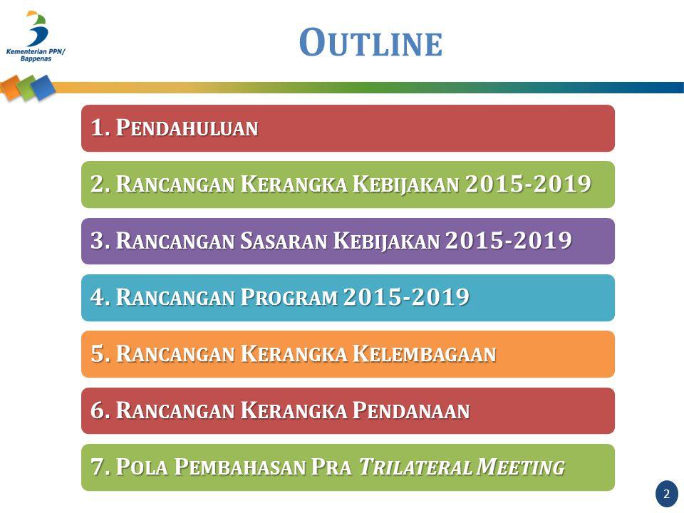 1. P ENDAHULUAN 2. R ANCANGAN K ERANGKA K EBIJAKAN 2015-2019 3.