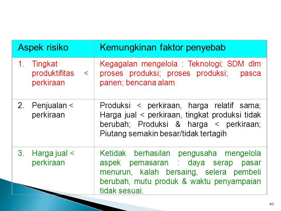 40 Penerapan Analisis Risiko Aspek risikoKemungkinan faktor penyebab 1.Tingkat produktifitas < perkiraan Kegagalan mengelola : Teknologi; SDM dlm pros