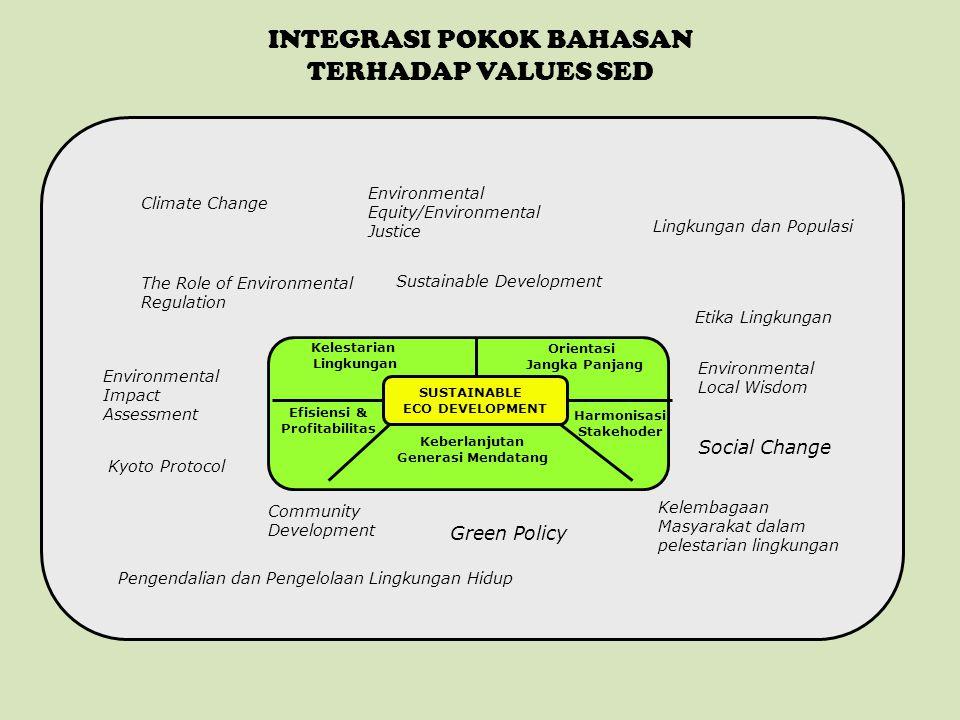 MATERI PEMBELAJARAN SED Prinsip Dasar, Konsep SED dan SED dalam keseharian – Knowledge dan awareness (prinsip dasar dan konsep SED) – Penerapan SED dalam keseharian Perlindungan dan pengelolaan lingkungan hidup – Environmental equity/environmental justice – UU, PP, Peraturan Menteri – Kyoto Protocol dan Implikasinya – Perubahan Iklim (Mitigasi dan Adaptasi) Lingkungan dan Populasi – Daya Dukung – Daya Tampung – Jejak Ekologi Pembangunan Berkelanjutan – Lingkungan – Ekonomi – Sosial Pembangunan Berkelanjutan dan Green Policy – Local Wisdom – Environmental Ethics – Community Development – Social Change