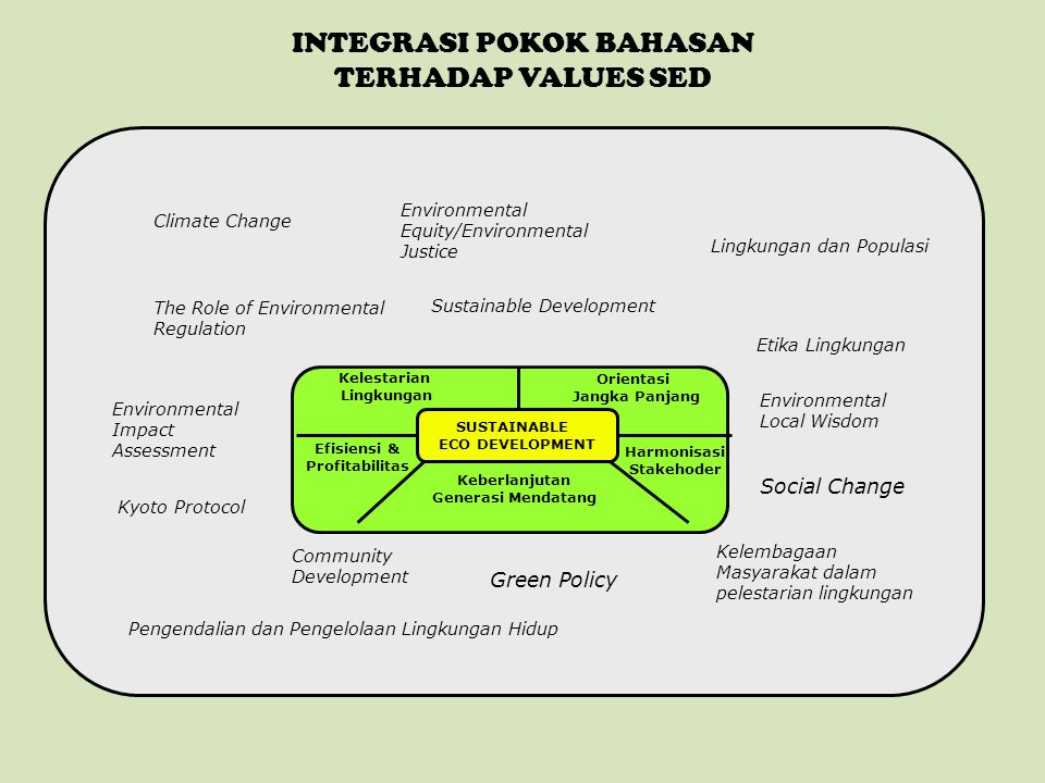 INTEGRASI POKOK BAHASAN TERHADAP VALUES SED SUSTAINABLE ECO DEVELOPMENT Kelestarian Lingkungan Keberlanjutan Generasi Mendatang Efisiensi & Profitabil