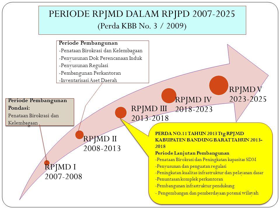RPJMD I 2007-2008 RPJMD II 2008-2013 RPJMD III 2013-2018 RPJMD IV 2018-2023 RPJMD V 2023-2025 Periode Pembangunan Pondasi: Penataan Birokrasi dan Kele