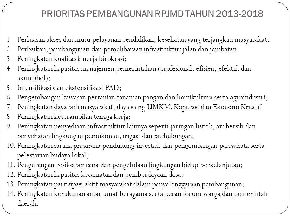 PRIORITAS PEMBANGUNAN RPJMD TAHUN 2013-2018 1.Perluasan akses dan mutu pelayanan pendidikan, kesehatan yang terjangkau masyarakat; 2.Perbaikan, pemban