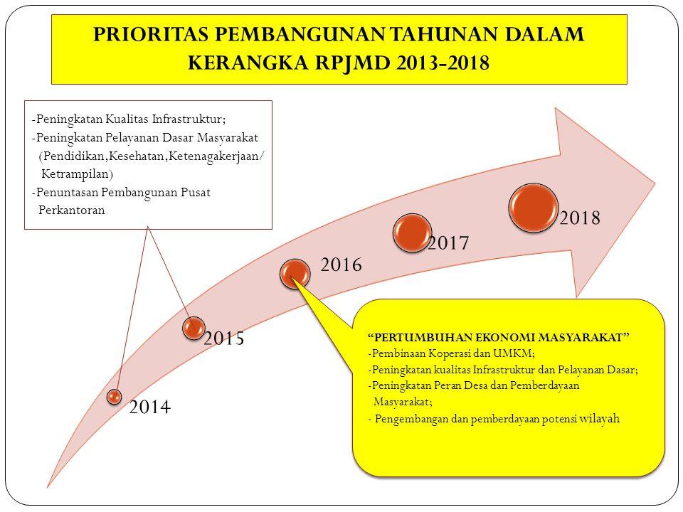2014 2015 2016 2017 2018 PERTUMBUHAN EKONOMI MASYARAKAT -Pembinaan Koperasi dan UMKM; -Peningkatan kualitas Infrastruktur dan Pelayanan Dasar; -Peningkatan Peran Desa dan Pemberdayaan Masyarakat; - Pengembangan dan pemberdayaan potensi wilayah PERTUMBUHAN EKONOMI MASYARAKAT -Pembinaan Koperasi dan UMKM; -Peningkatan kualitas Infrastruktur dan Pelayanan Dasar; -Peningkatan Peran Desa dan Pemberdayaan Masyarakat; - Pengembangan dan pemberdayaan potensi wilayah PRIORITAS PEMBANGUNAN TAHUNAN DALAM KERANGKA RPJMD 2013-2018 -Peningkatan Kualitas Infrastruktur; -Peningkatan Pelayanan Dasar Masyarakat (Pendidikan,Kesehatan,Ketenagakerjaan/ Ketrampilan) -Penuntasan Pembangunan Pusat Perkantoran