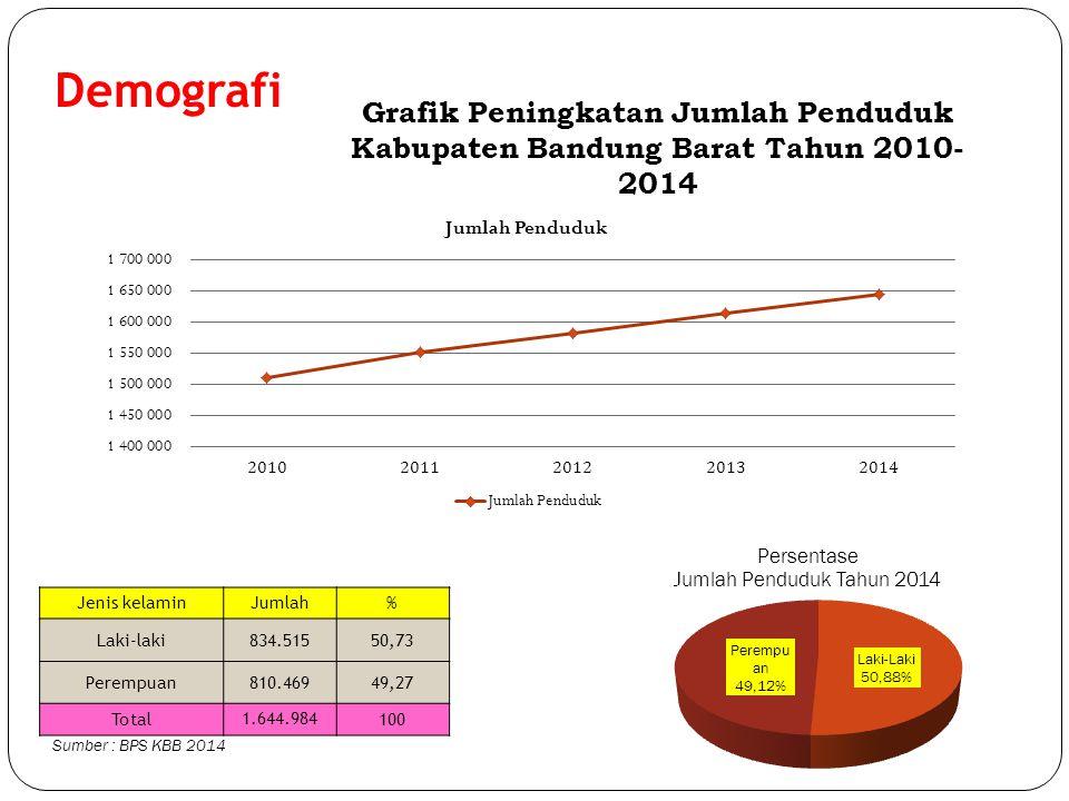 Demografi Jenis kelaminJumlah% Laki-laki834.51550,73 Perempuan810.46949,27 Total 1.644.984 100 Sumber : BPS KBB 2014 Grafik Peningkatan Jumlah Penduduk Kabupaten Bandung Barat Tahun 2010- 2014