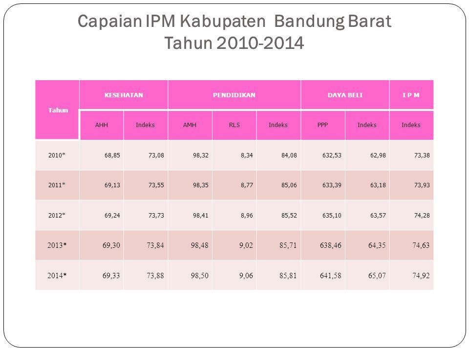 Capaian IPM Kabupaten Bandung Barat Tahun 2010-2014 Tahun KESEHATANPENDIDIKANDAYA BELII P M AHHIndeksAMHRLSIndeksPPPIndeks 2010*68,8573,0898,328,3484,