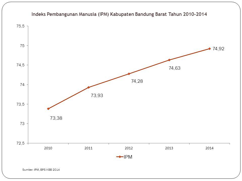 Indeks Pembangunan Manusia (IPM) Kabupaten Bandung Barat Tahun 2010-2014 Sumber: IPM, BPS KBB 2014