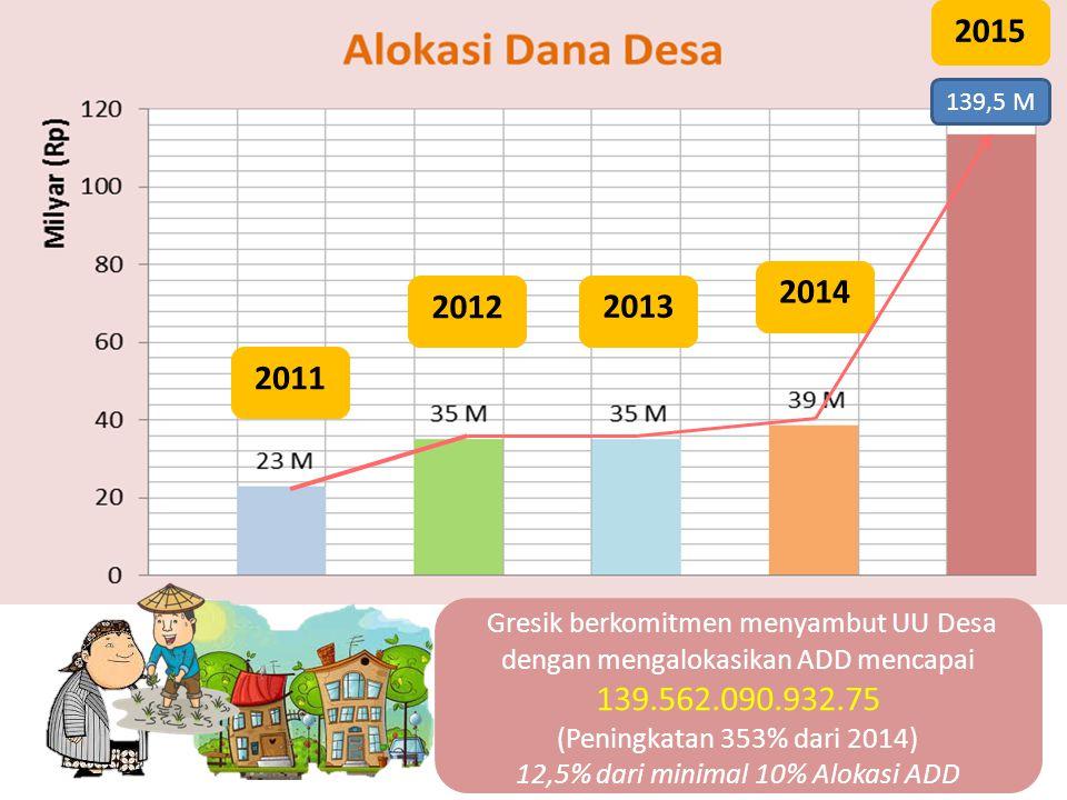 2012 2015 2014 2013 2011 Gresik berkomitmen menyambut UU Desa dengan mengalokasikan ADD mencapai 139.562.090.932.75 (Peningkatan 353% dari 2014) 12,5%