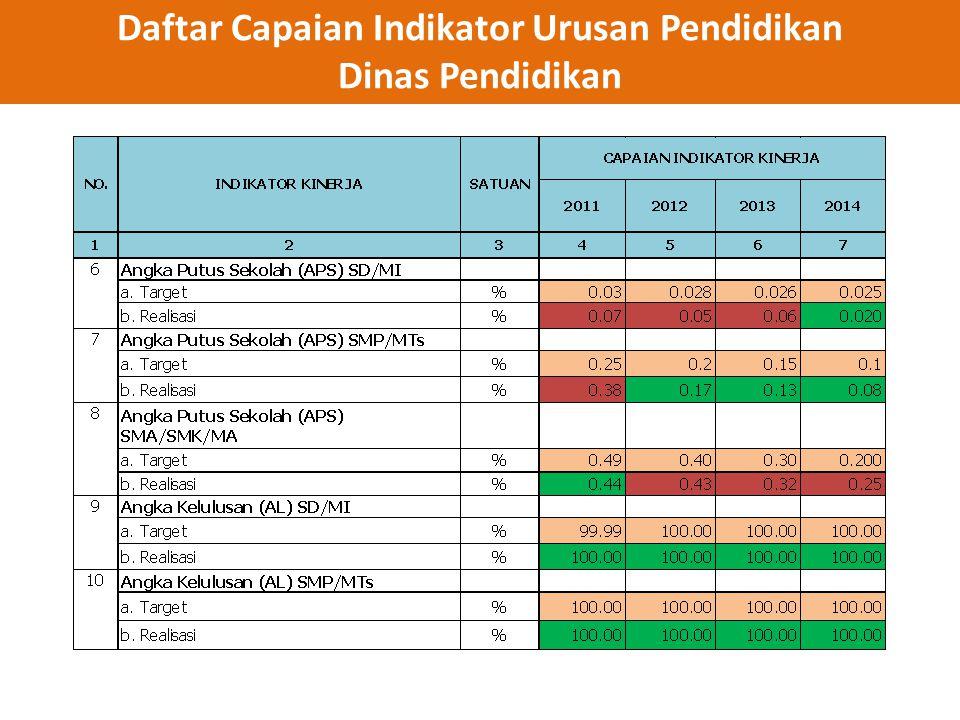Daftar Capaian Indikator Urusan Pendidikan Dinas Pendidikan