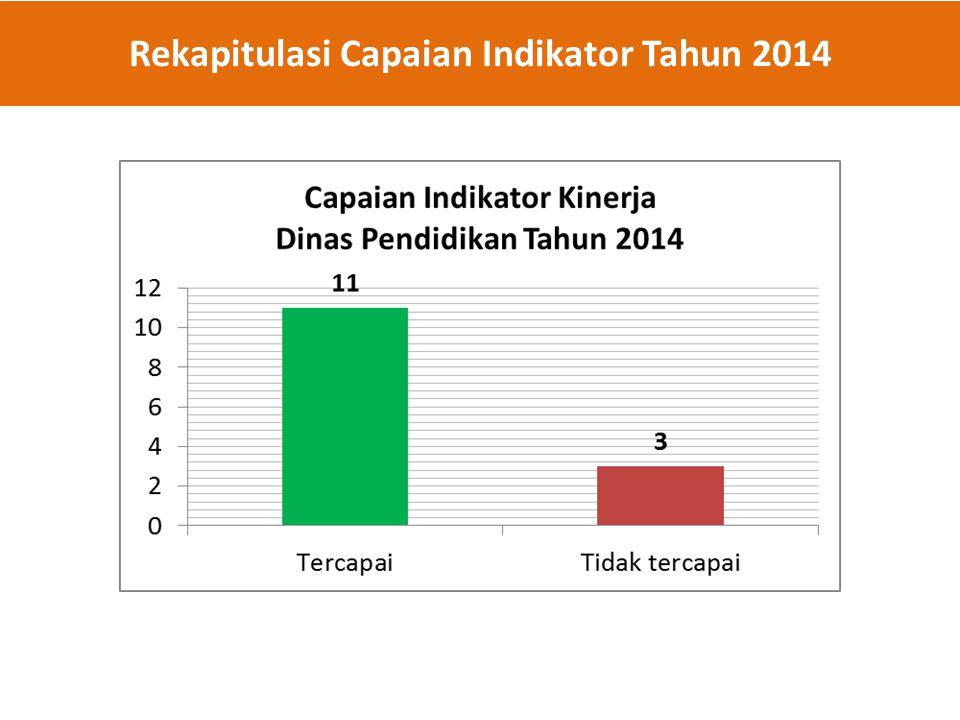 Rekapitulasi Capaian Indikator Tahun 2014