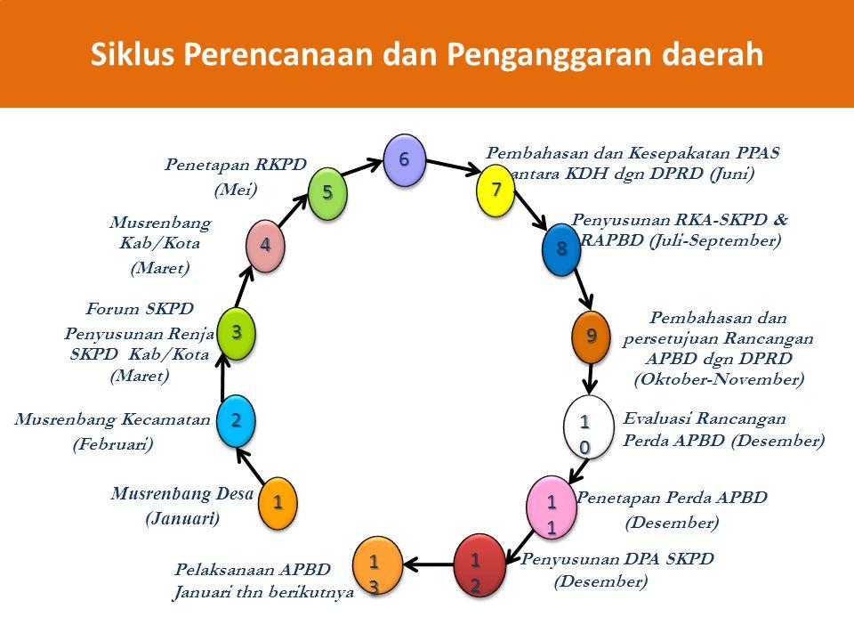Siklus Perencanaan dan Penganggaran daerah Pembahasan dan Kesepakatan PPAS antara KDH dgn DPRD (Juni) Penyusunan RKA-SKPD & RAPBD (Juli-September) Pem
