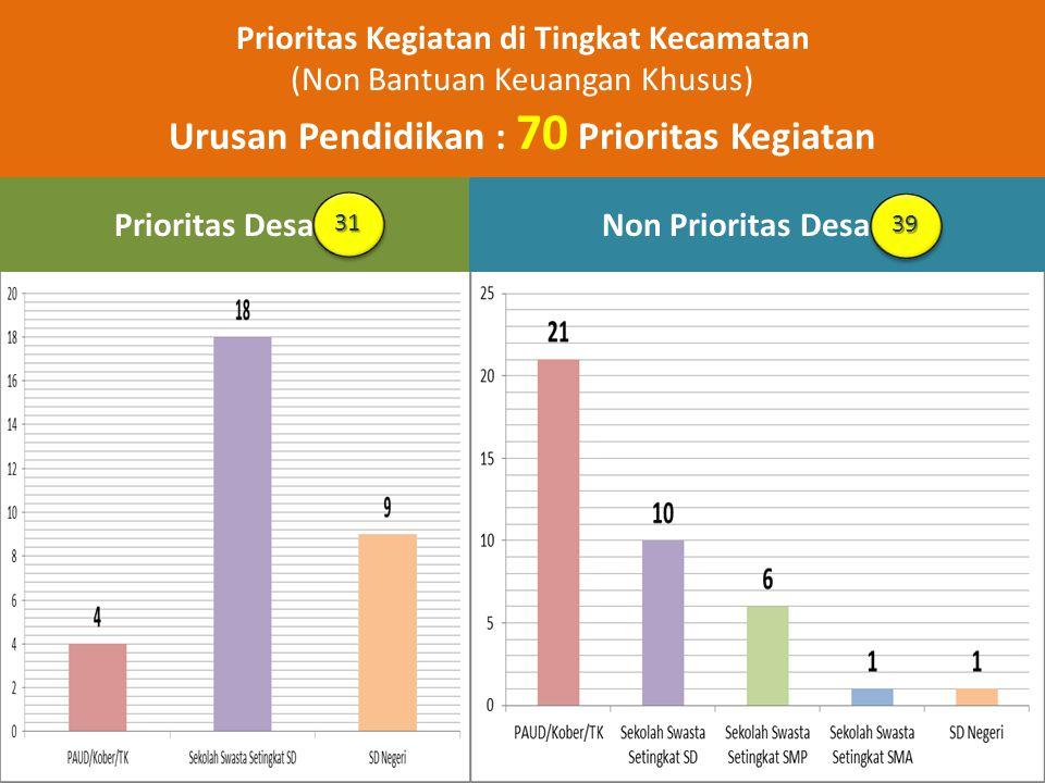 Prioritas Kegiatan di Tingkat Kecamatan (Non Bantuan Keuangan Khusus) Urusan Pendidikan : 70 Prioritas Kegiatan Prioritas Desa 31Non Prioritas Desa 39