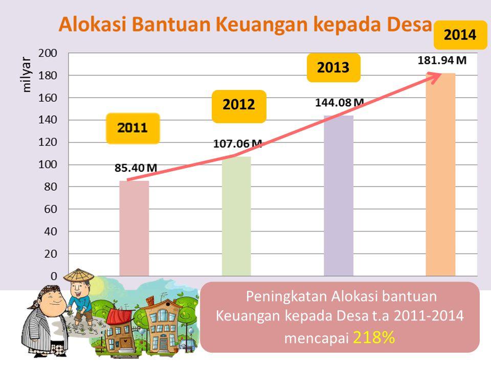 2012 2013 2014 Peningkatan Alokasi bantuan Keuangan kepada Desa t.a 2011-2014 mencapai 218%