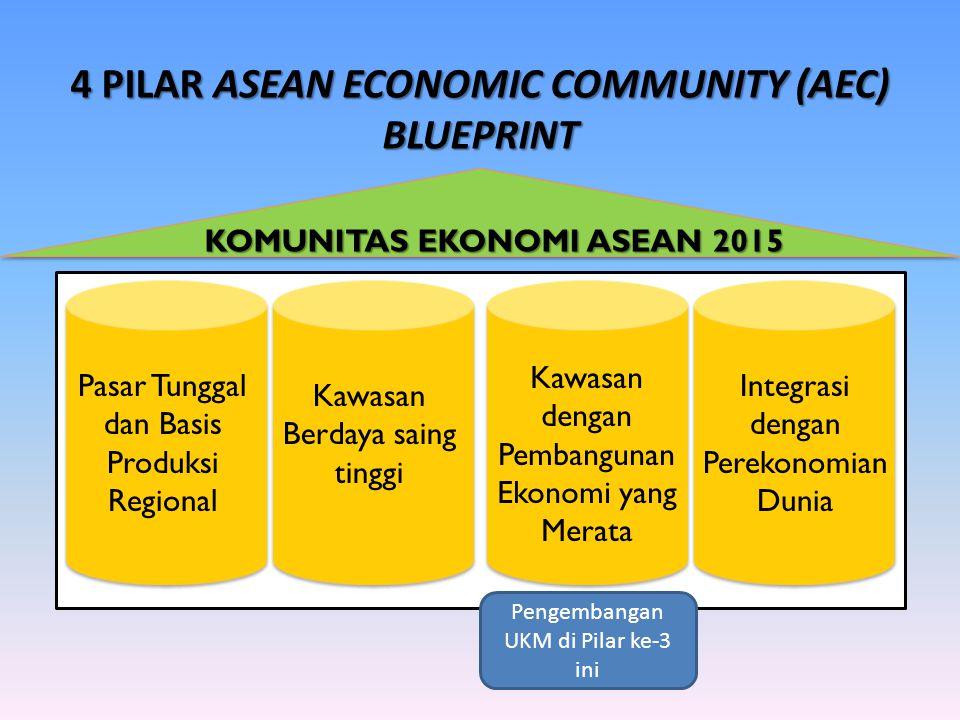 4 PILAR ASEAN ECONOMIC COMMUNITY (AEC) BLUEPRINT Pasar Tunggal dan Basis Produksi Regional Kawasan Berdaya saing tinggi Kawasan dengan Pembangunan Ekonomi yang Merata Integrasi dengan Perekonomian Dunia KOMUNITAS EKONOMI ASEAN 2015 Pengembangan UKM di Pilar ke-3 ini