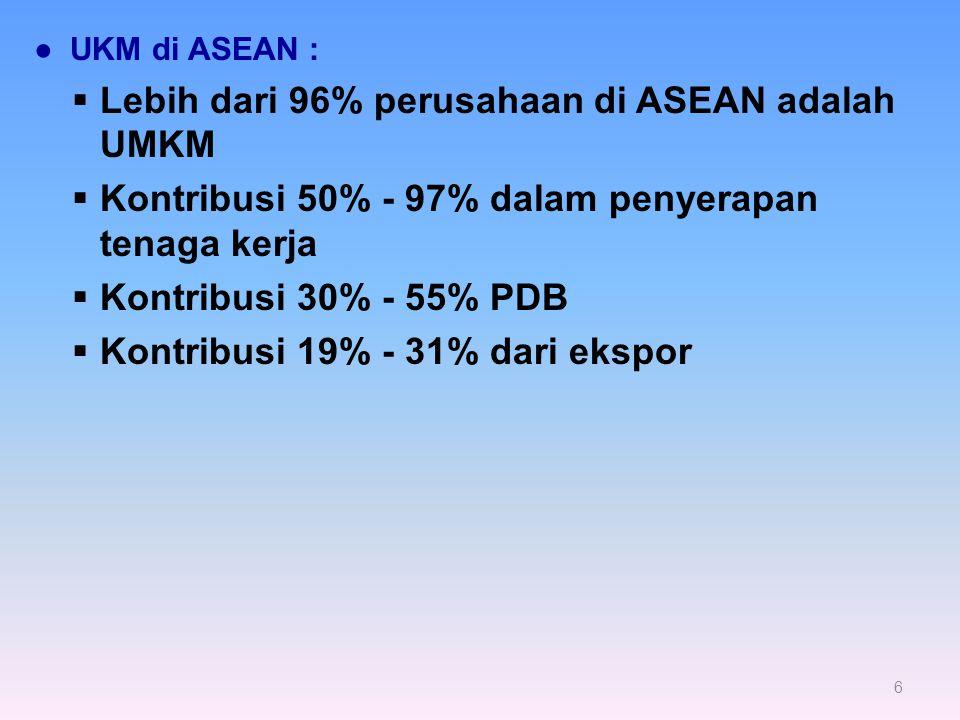 ●UKM di ASEAN :  Lebih dari 96% perusahaan di ASEAN adalah UMKM  Kontribusi 50% - 97% dalam penyerapan tenaga kerja  Kontribusi 30% - 55% PDB  Kontribusi 19% - 31% dari ekspor 6
