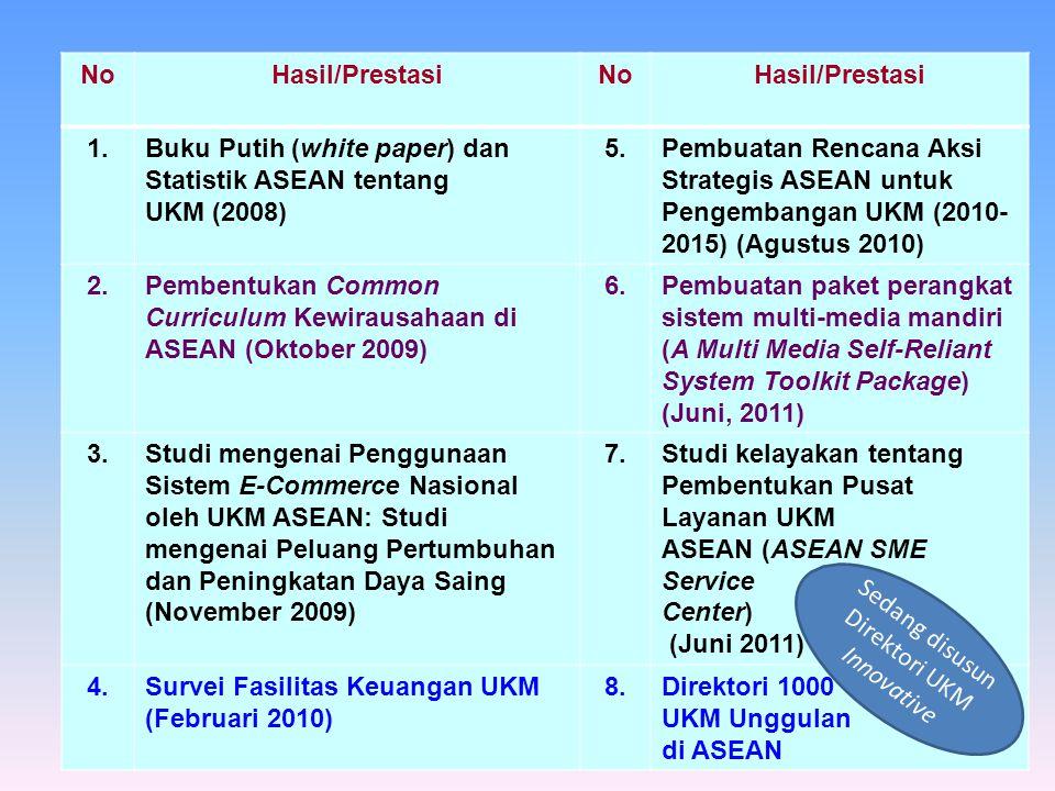 8 NoHasil/PrestasiNoHasil/Prestasi 1.Buku Putih (white paper) dan Statistik ASEAN tentang UKM (2008) 5.Pembuatan Rencana Aksi Strategis ASEAN untuk Pengembangan UKM (2010- 2015) (Agustus 2010) 2.Pembentukan Common Curriculum Kewirausahaan di ASEAN (Oktober 2009) 6.Pembuatan paket perangkat sistem multi-media mandiri (A Multi Media Self-Reliant System Toolkit Package) (Juni, 2011) 3.Studi mengenai Penggunaan Sistem E-Commerce Nasional oleh UKM ASEAN: Studi mengenai Peluang Pertumbuhan dan Peningkatan Daya Saing (November 2009) 7.Studi kelayakan tentang Pembentukan Pusat Layanan UKM ASEAN (ASEAN SME Service Center) (Juni 2011) 4.Survei Fasilitas Keuangan UKM (Februari 2010) 8.Direktori 1000 UKM Unggulan di ASEAN Sedang disusun Direktori UKM Innovative