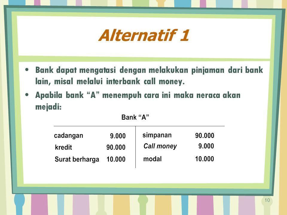 """Alternatif 1 Bank dapat mengatasi dengan melakukan pinjaman dari bank lain, misal melalui interbank call money. Apabila bank """"A"""" menempuh cara ini mak"""