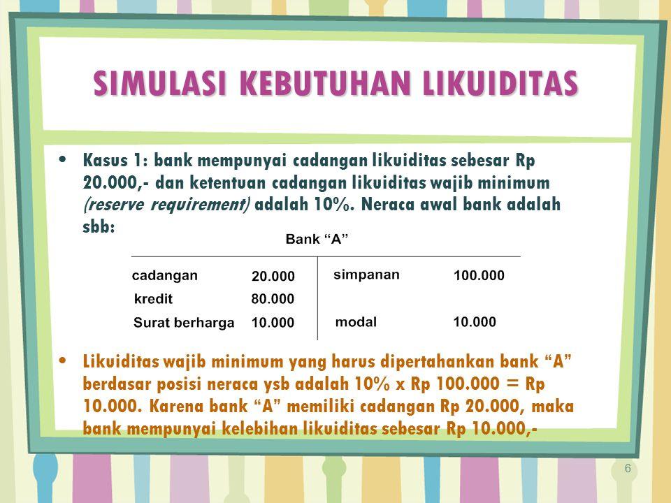 SIMULASI KEBUTUHAN LIKUIDITAS Kasus 1: bank mempunyai cadangan likuiditas sebesar Rp 20.000,- dan ketentuan cadangan likuiditas wajib minimum (reserve