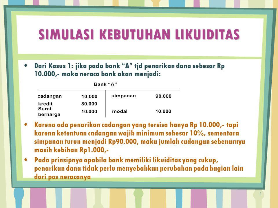 """SIMULASI KEBUTUHAN LIKUIDITAS Dari Kasus 1: jika pada bank """"A"""" tjd penarikan dana sebesar Rp 10.000,- maka neraca bank akan menjadi: Karena ada penari"""