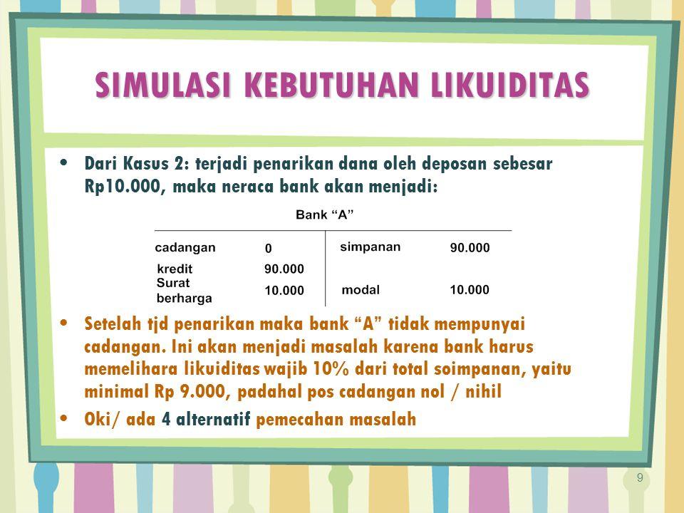 SIMULASI KEBUTUHAN LIKUIDITAS Dari Kasus 2: terjadi penarikan dana oleh deposan sebesar Rp10.000, maka neraca bank akan menjadi: Setelah tjd penarikan