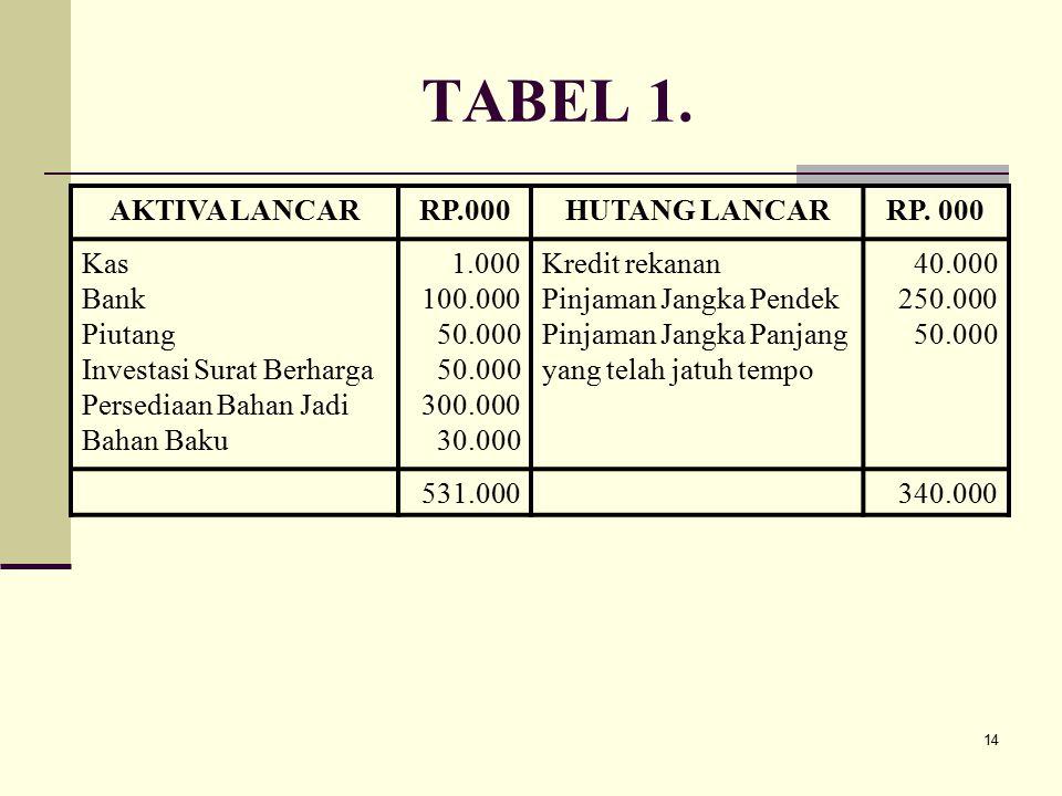 14 TABEL 1. AKTIVA LANCARRP.000HUTANG LANCARRP. 000 Kas Bank Piutang Investasi Surat Berharga Persediaan Bahan Jadi Bahan Baku 1.000 100.000 50.000 30