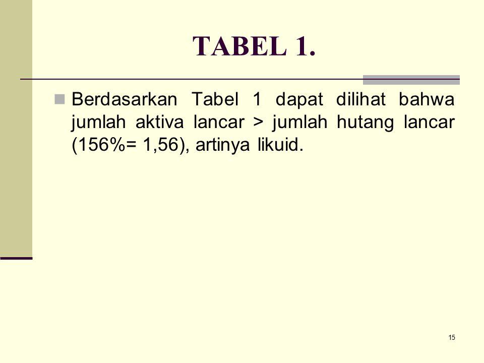 15 TABEL 1. Berdasarkan Tabel 1 dapat dilihat bahwa jumlah aktiva lancar > jumlah hutang lancar (156%= 1,56), artinya likuid.