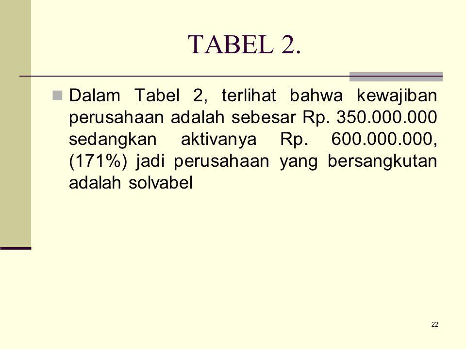 22 TABEL 2. Dalam Tabel 2, terlihat bahwa kewajiban perusahaan adalah sebesar Rp. 350.000.000 sedangkan aktivanya Rp. 600.000.000, (171%) jadi perusah