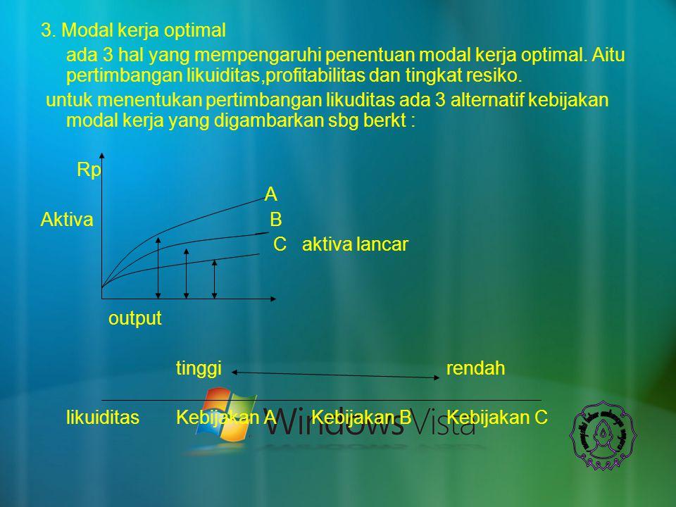 3. Modal kerja optimal ada 3 hal yang mempengaruhi penentuan modal kerja optimal. Aitu pertimbangan likuiditas,profitabilitas dan tingkat resiko. untu