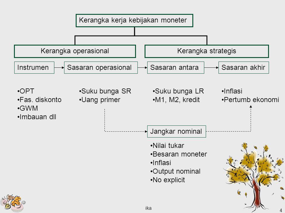 ika 4 Kerangka kerja kebijakan moneter Kerangka operasionalKerangka strategis InstrumenSasaran operasionalSasaran antaraSasaran akhir OPT Fas. diskont