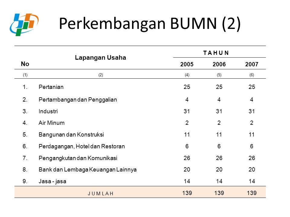 Perkembangan BUMN (2) No Lapangan Usaha T A H U N 200520062007 (1)(2)(4)(5)(6) 1.Pertanian25 2.Pertambangan dan Penggalian444 3.Industri31 4.Air Minum222 5.Bangunan dan Konstruksi11 6.Perdagangan, Hotel dan Restoran666 7.Pengangkutan dan Komunikasi26 8.Bank dan Lembaga Keuangan Lainnya20 9.Jasa - jasa14 J U M L A H 139