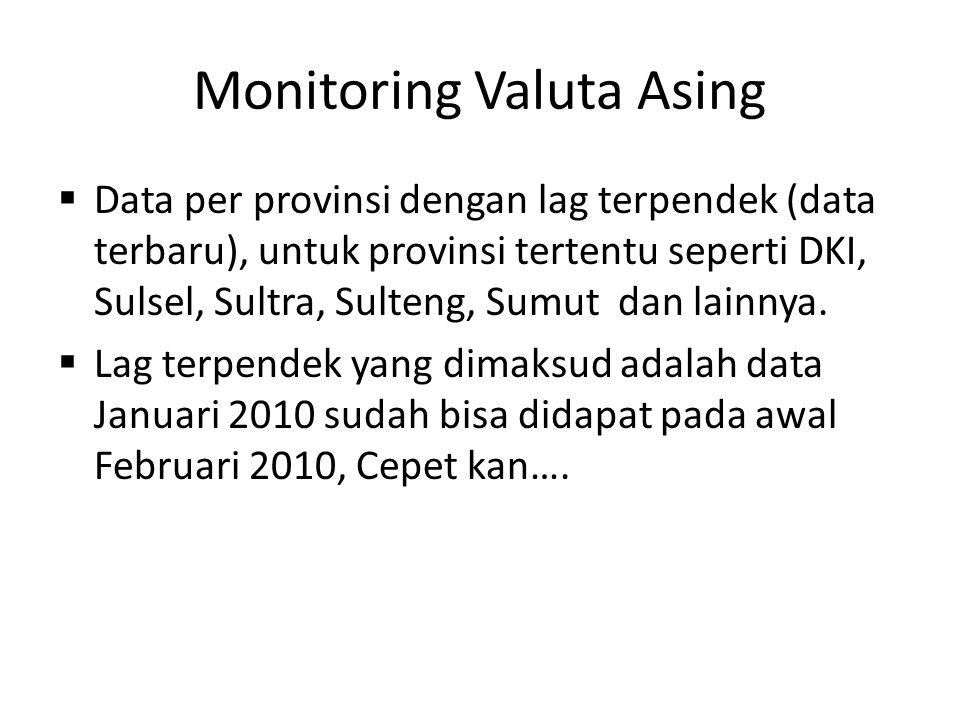 Monitoring Valuta Asing  Data per provinsi dengan lag terpendek (data terbaru), untuk provinsi tertentu seperti DKI, Sulsel, Sultra, Sulteng, Sumut dan lainnya.